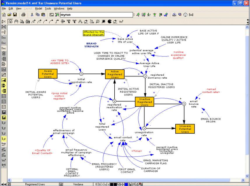 Model screen