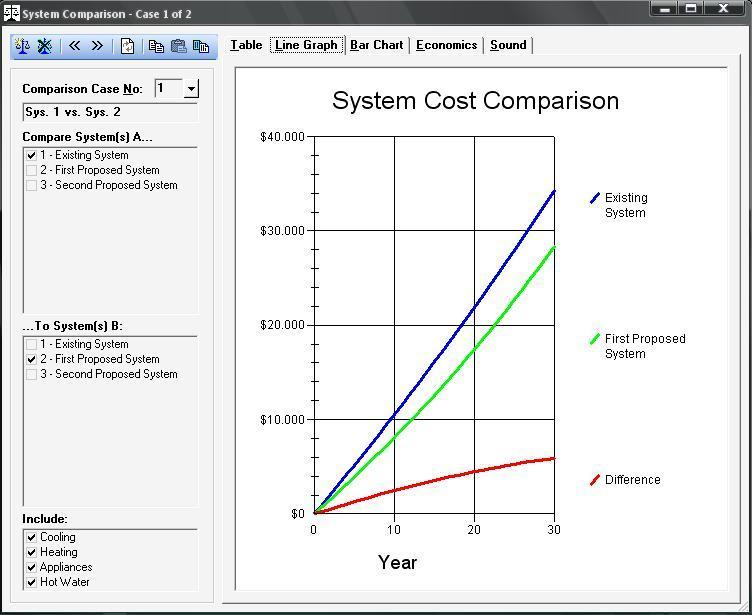 System comparison - line graph