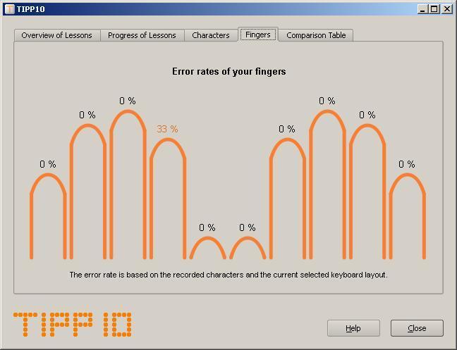 Statistics by Finger