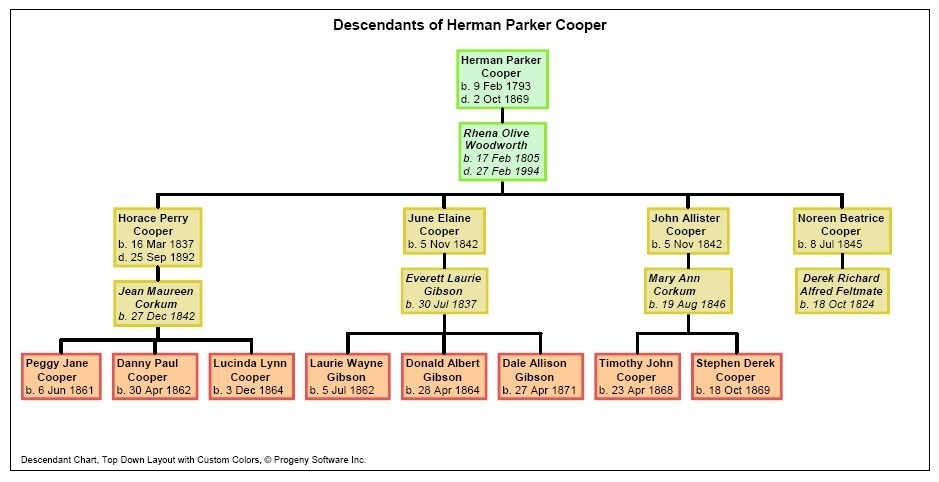 28+ [ Kinship Chart Maker Online ] | kinship chart related ...