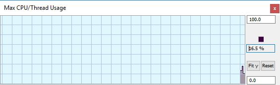 Max CPU/Tread Usage Graph Window