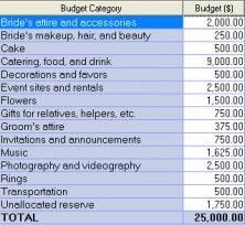 Set your budget.