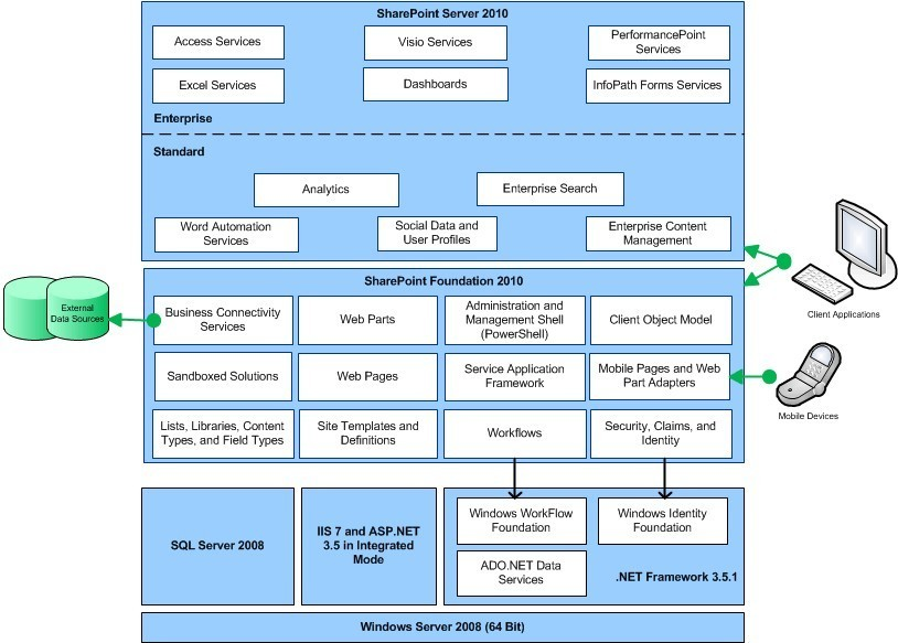 Development platform stack