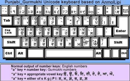 punjabi gurmukhi keyboard based anmollipi