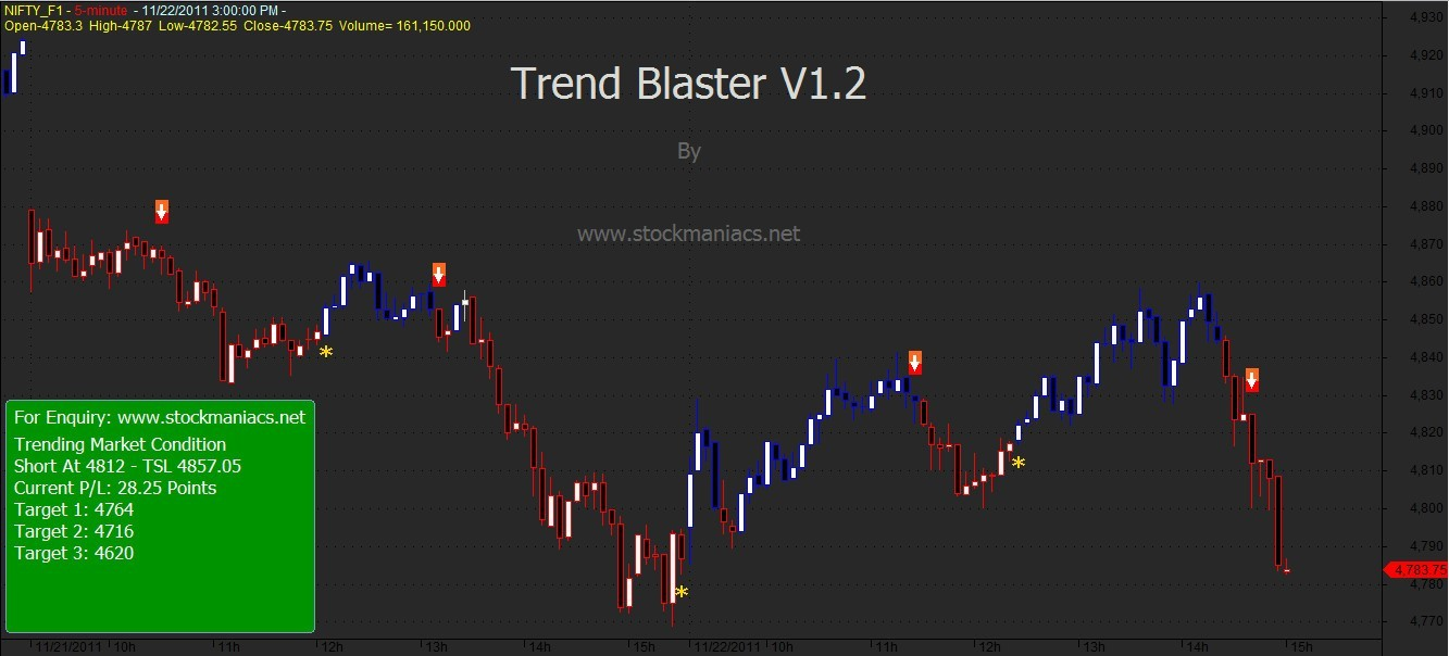 Trend Blaster Trading System 1 2 Download (Free)
