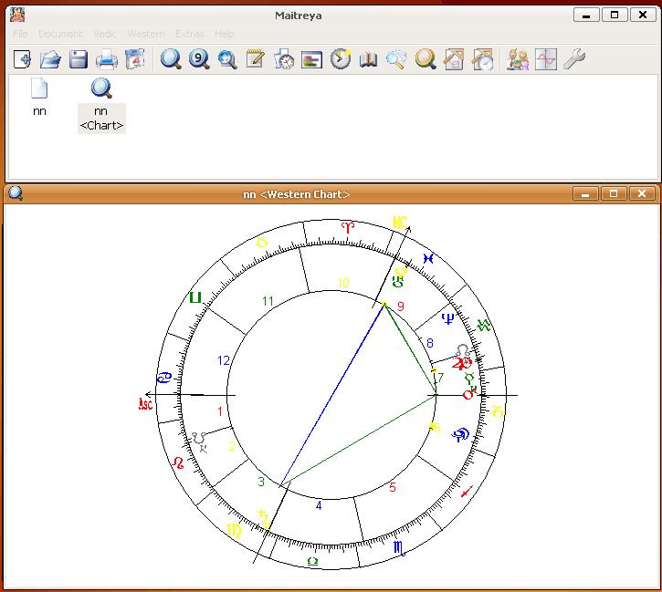 Western chart
