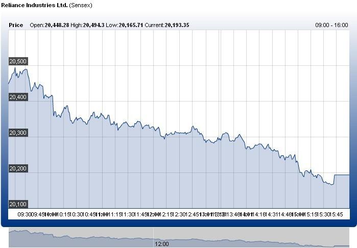 Chart Analysis Window