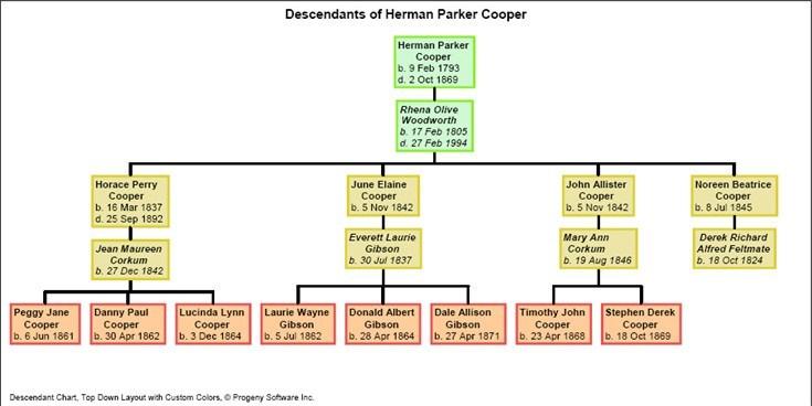 Tree Chart Window