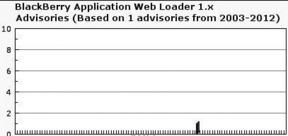 blackberry application loader software free download for pc