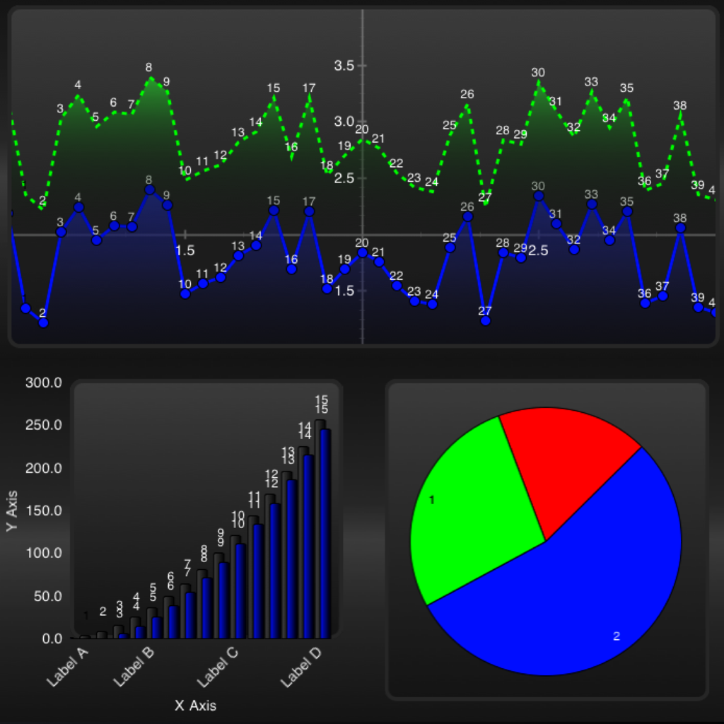 Graphs view